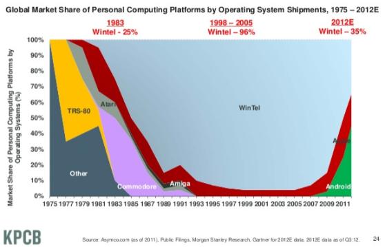 usage visualization